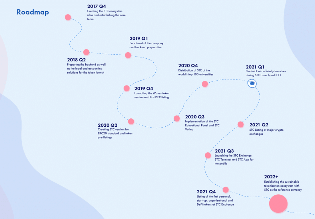 03-studentcoin-roadmap.png